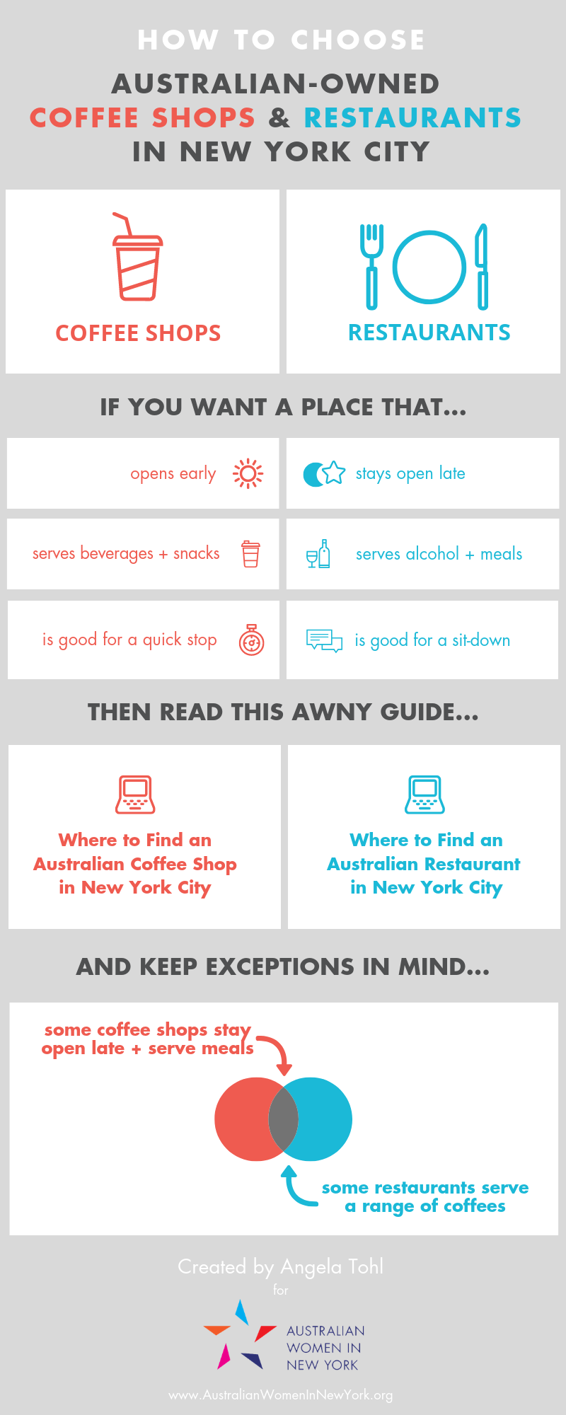 infographic Australian New Zealand coffee cafe food restaurants New York cup plate